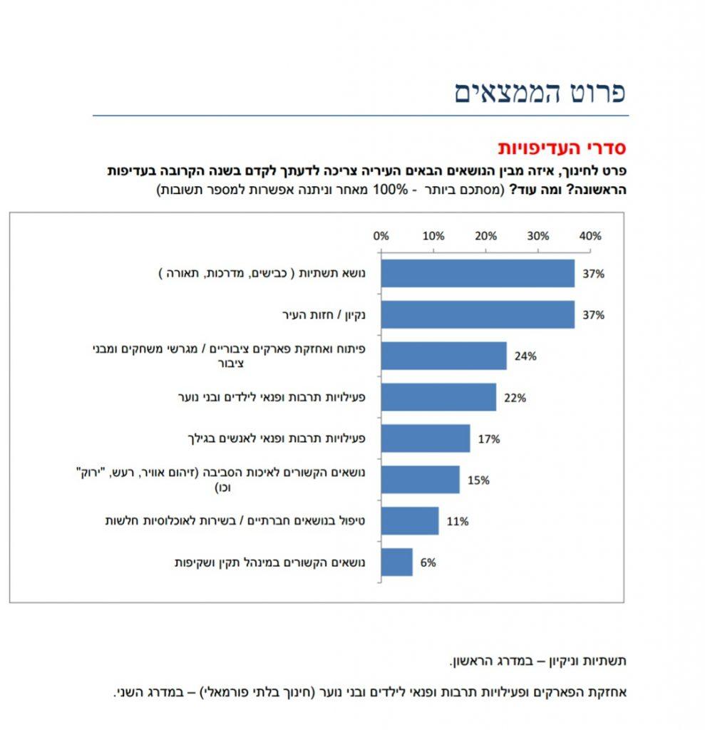 עיריית יהוד ביצעה סקר שביעות רצון של התושבים, התוצאות בינוניות ומטה בחודש אוקטובר 2016 הזמינה העירייה את מכון הסקרים של רפי סמית כדי לקבל את עמדות התושבים בנושאי שירות העירייה