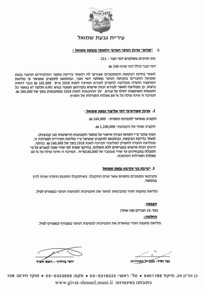 גבעת שמואל תקציב נוער דתי