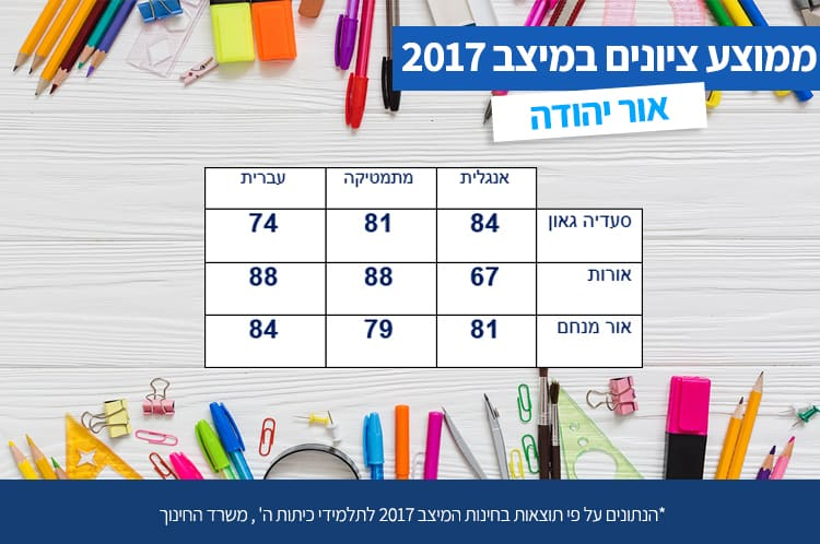 מיצב באור יהודה בתי ספר דתיים