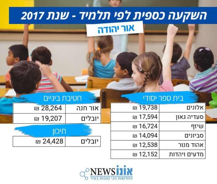 נתוני חינוך - אור יהודה
