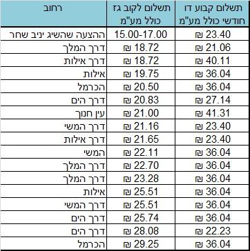 טבלת המחירים שהכין יניב שחר אחרי הסקר בין חברות הגז