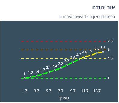 ציון הרמזור באור יהודה, מתוך אתר משרד הבריאות
