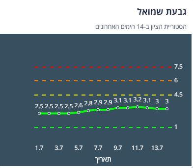 ציון הרמזור בגבעת שמואל, מתוך אתר משרד הבריאות