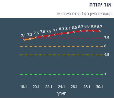 היסטוריית ציון אור יהודה 14 יום אחרונים (צילום מסך אתר משרד הבריאות)
