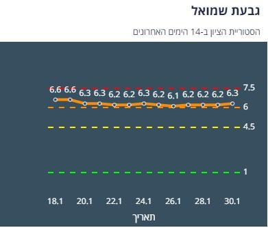 היסטוריית ציון גבעת שמואל 14 יום אחרונים (צילום מסך אתר משרד הבריאות)