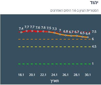 היסטוריית ציון יהוד 14 יום אחרונים (צילום מסך אתר משרד הבריאות)