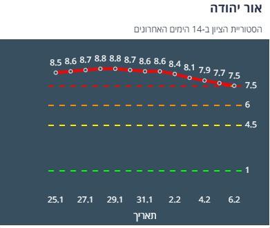 היסטוריית הציון באור יהודה ב-14 יום האחרונים (צילום מסך אתר משרד הבריאות)