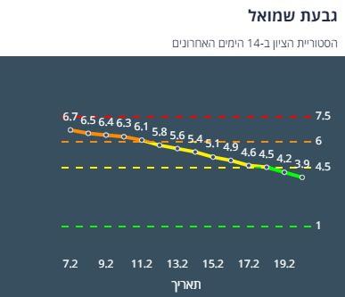היסטוריית הציון בגבעת שמואל ב-14 יום האחרונים (צילום מסך אתר משרד הבריאות)