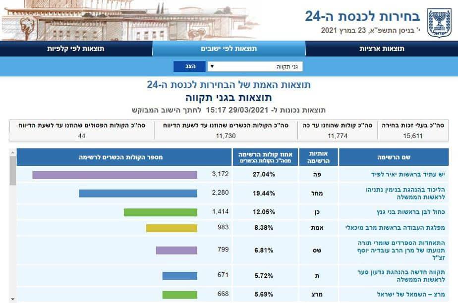 תוצאות בחירות 2021 גני תקווה(צילום מסך אתר ועדת הבחירות)