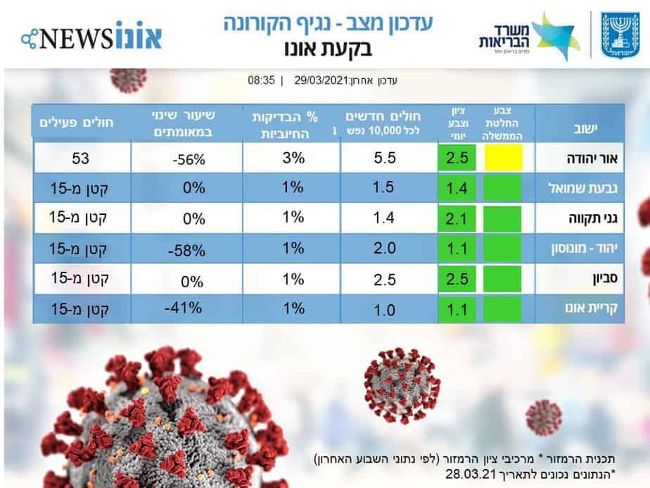 עדכון מצב קורונה 29.3 בקעת אונו (אונו NEWS)