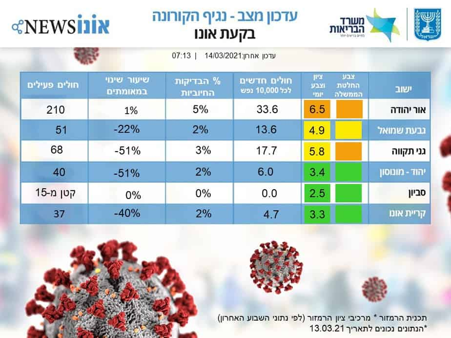 עדכון מצב קורונה 14.3 בקעת אונו (אונו NEWS)