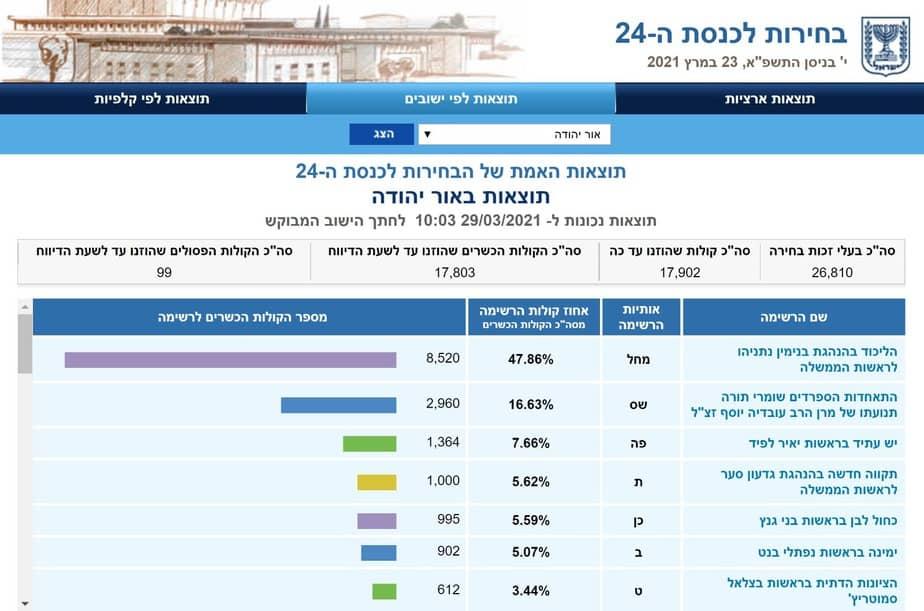 תוצאות הבחירות באור יהודה (צילום מסך אתר ועדת הבחירות)