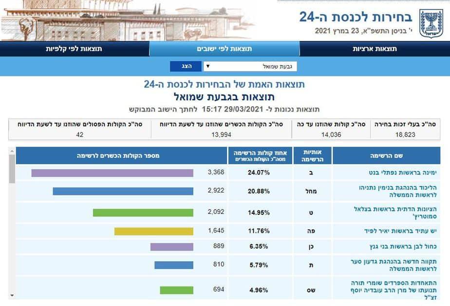 תוצאות אמת בגבעת שמואל (צילום מסך אתר ועדת הבחירות)