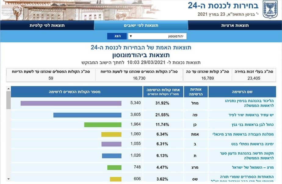 תוצאות בחירות 2021 ביהוד מונוסון (צילום מסך אתר ועדת הבחירות)