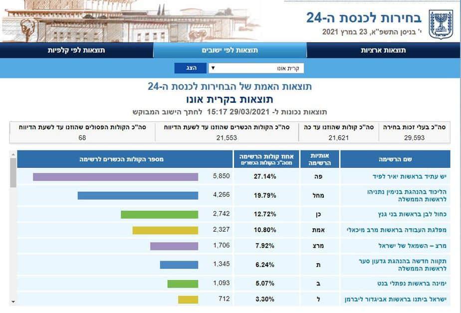 תוצאות בחירות 2021 קריית אונו (צילום מסך אתר ועדת הבחירות)