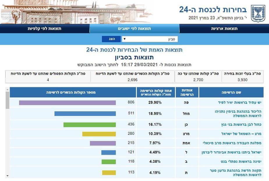 תוצאות בחירות 2021 בסביון (צילום מסך אתר ועדת הבחירות)