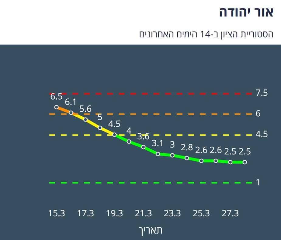 אור יהודה היסטוריית ציון 14 יום אחרונים (צילום מסך אתר משרד הבריאות)