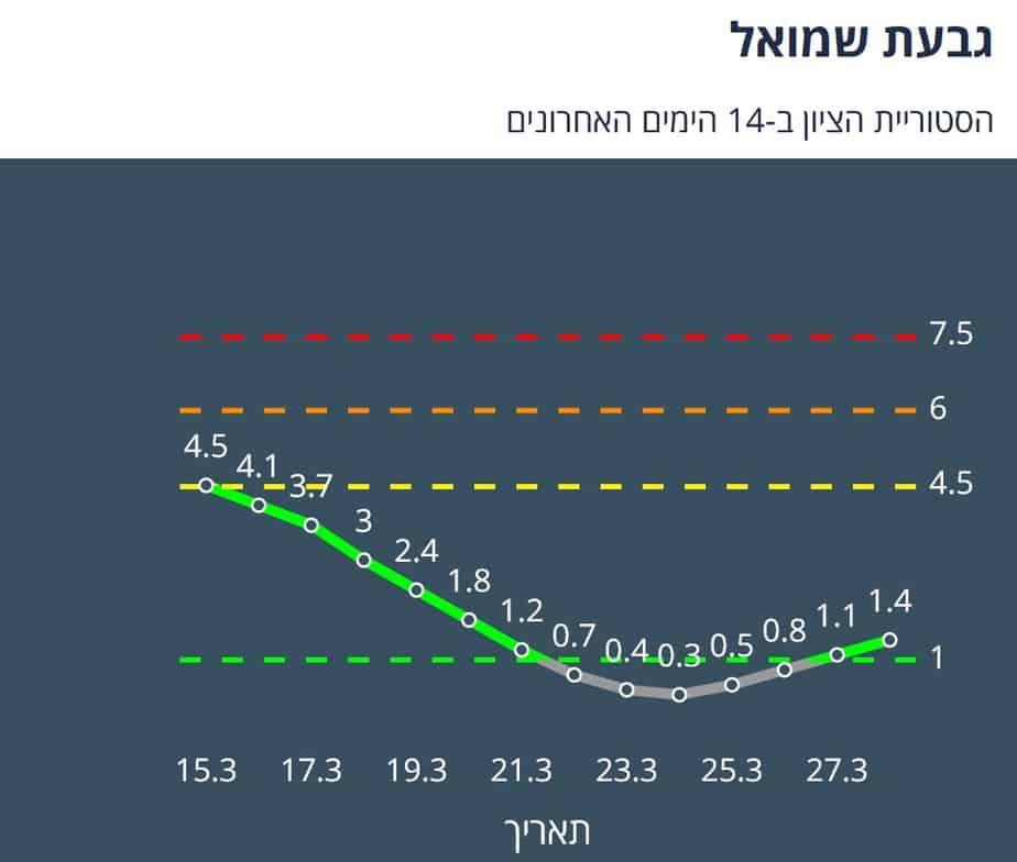 גבעת שמואל היסטוריית ציון 14 יום אחרונים (צילום מסך אתר משרד הבריאות)