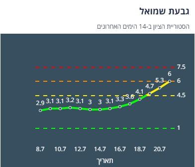 ציון הרמזור של גבעת שמואל. מתוך אתר משרד הבריאות
