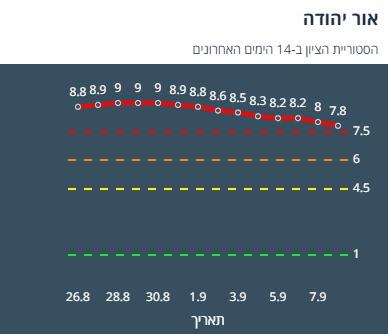 ציון הרמזור של אור יהודה. מתוך אתר משרד הבריאות