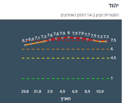 ציון הרמזור של יהוד. מתוך אתר משרד הבריאות